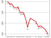 effondrement bourses mondiales sans précédent