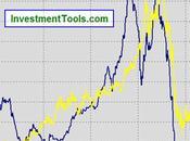 marchés moment