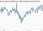 Actualité Bourse tendance statistiques assez lisibles