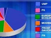 Européennes 2009 triste victoire l'abstention
