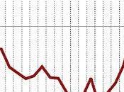 L'euro reprend hauteur sans marchés actions