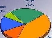 Portefeuille Rapport gestion semestre 2009