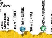 Tour France 2009 10ème étape Limoges Issoudun parcours)