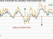 Economie secteur manufacturier poursuit redressement