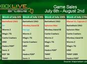 Ventes Xbox Live Arcade Battlefield 1943 remporte mise