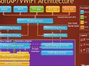 Windows Virtual Wifi pour connecter deux réseaux