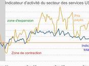 Retour croissance pour secteur services