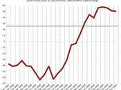 Bourse indicateurs contrastés