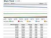 Google Chrome plait plus