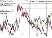 marché obligataire principal vecteur comportement marchés