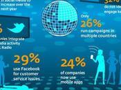 Cours Laurent ...: chiffres cl�s medias sociaux