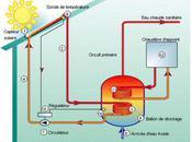 Fonctionnement d'un panneau solaire thermique