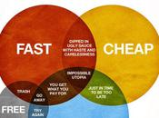 Infographie Design Conception graphique d'un Site Web: great, fast cheap?