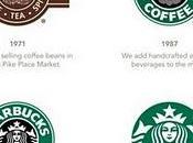 Nouveau logo pour Starbucks
