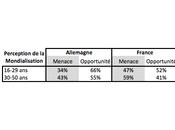 Jeunesse Monde 2011 France pessimiste face mondialisation