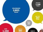 Volkswagen domine Classement buzz pré-Superbowl Twitter