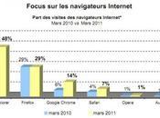 Google Chrome, toujours plus utilisé France