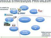 Imprimeurs, positionnez-vous boussole stratégique prix-valeur