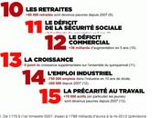 Nicolas Sarkozy, chiffres l'échec