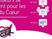 Aidons Restos Coeur Blogs Facebook Twitter #restos2012