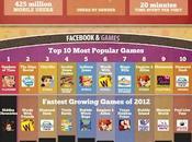 dernières stats Facebook 2012 image)