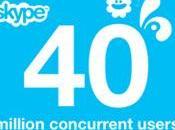 Record Skype millions d'utilisateurs connectés simultanément