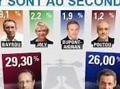 Présidentielles 2012 résultats tour