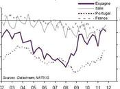 Politique monétaire inefficace contre problème structurel Zone euro