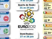 Chroniques Sofiane L'Euro 2012 Ukraine/Pologne