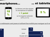 [Infographie] Bretons Internet