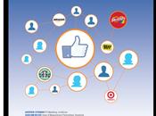 Campagnes Facebook, efficacité mise rude épreuve…