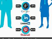Infographie statistiques réseaux sociaux
