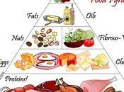 Comment connaître nombre calories vous mangez