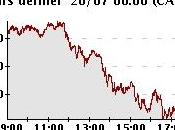 Bilan hebdomadaire +0,40% pour