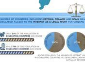 Statistiques usage d'internet dans monde