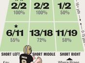 Saints@Packers taux précision Drew Brees secteur.