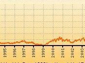Huiles schiste non, prix pétrole baissera