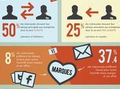 Infographie français l'e-mail