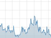volatilité disparu