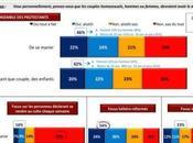 majorité protestants français favorable mariage traditionnel opposée l'euthanasie l'islamisation