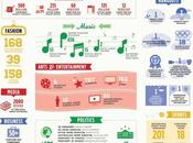 infographie pour Google+ 2012