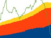 Masse Monétaire bilan Février 2013