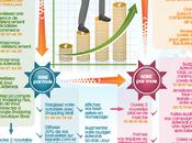 Infographie imprimer Atteindre 100K€/mois avec Ecommerce