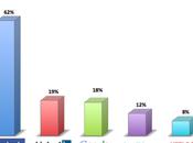 principaux réseaux sociaux Belgique Europe