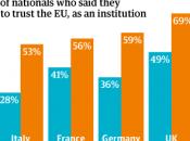 Europe face l'intransigeance allemande, krach politique n'est loin