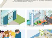 lance fonds d'amorçage pour startups françaises