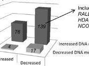 OBÉSITÉ: L'Exercice physique modifie l'ADN cellules graisseuses PLoS Genetics