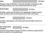 EGYPTE. suspension l'aide américaine renforce nouveau Gouvernement