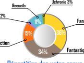 Inkscape Créer diagramme cercle pour infographie