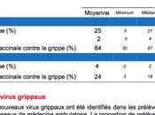 Bulletin épidémiologique grippe Semaine